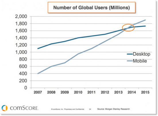 Desktop vs Mobile Users Global Stats